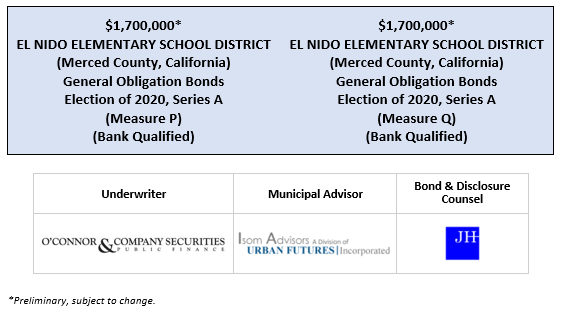 $1,700,000* EL NIDO ELEMENTARY SCHOOL DISTRICT (Merced County, California) General Obligation Bonds Election of 2020, Series A (Measure P) (Bank Qualified) $1,700,000* EL NIDO ELEMENTARY SCHOOL DISTRICT (Merced County, California) General Obligation Bonds Election of 2020, Series A (Measure Q) (Bank Qualified) POS POSTED 7-8-20