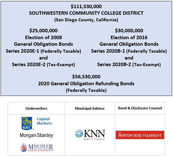 $111,530,000 SOUTHWESTERN COMMUNITY COLLEGE DISTRICT (San Diego County, California) $25,000,000 Election of 2008 General Obligation Bonds Series 2020E-1 (Federally Taxable) and Series 2020E-2 (Tax-Exempt) $30,000,000 Election of 2016 General Obligation Bonds Series 2020B-1 (Federally Taxable) and Series 2020B-2 (Tax-Exempt) $56,530,000 2020 General Obligation Refunding Bonds (Federally Taxable) FOS POSTED 7-30-20