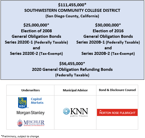 $111,455,000* SOUTHWESTERN COMMUNITY COLLEGE DISTRICT (San Diego County, California) $25,000,000* Election of 2008 General Obligation Bonds Series 2020E-1 (Federally Taxable) and Series 2020E-2 (Tax-Exempt) $30,000,000* Election of 2016 General Obligation Bonds Series 2020B-1 (Federally Taxable) and Series 2020B-2 (Tax-Exempt) $56,455,000* 2020 General Obligation Refunding Bonds (Federally Taxable) POS POSTED 7-16-20