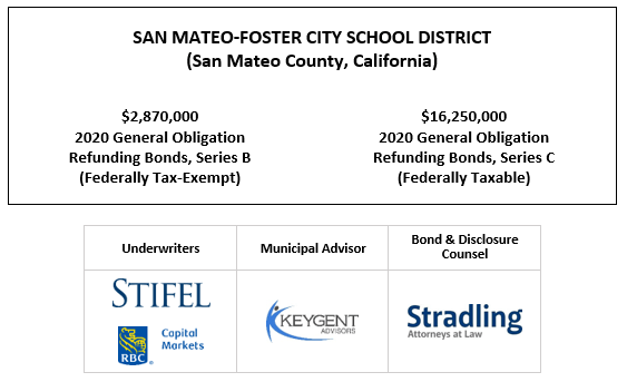 SAN MATEO-FOSTER CITY SCHOOL DISTRICT (San Mateo County, California) $2,870,000 2020 General Obligation Refunding Bonds, Series B (Federally Tax-Exempt) $16,250,000 2020 General Obligation Refunding Bonds, Series C (Federally Taxable) FOS POSTED 10-29-20