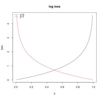 plot-log-loss
