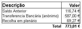 Contas - II