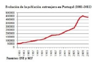 inmigracion-en-portugal