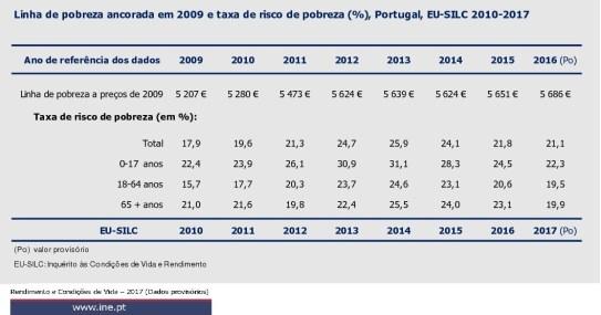 INE linha pobreza 2009 2017 dados prov 2017 2