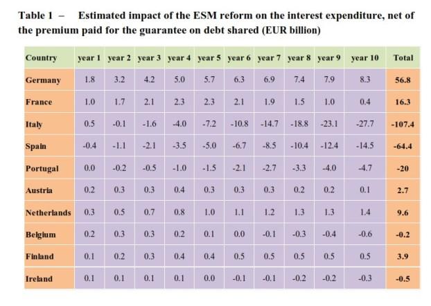 11 Chegar às euroobrigações através da reforma do Mecanismo Europeu de Estabilidade 1
