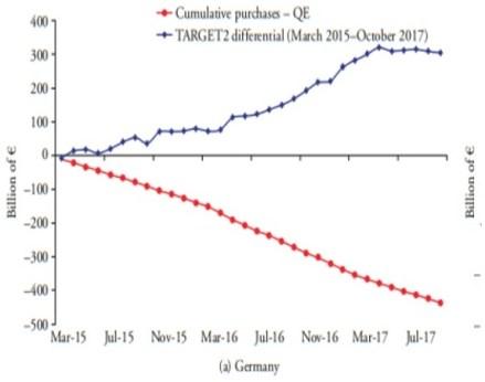13 Expansão monetárias do BCE e desequilíbrios doTARGET2  2 1.jpg