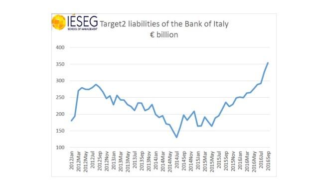 9 A explicação da explosão do passivo da Itália no Target2 2