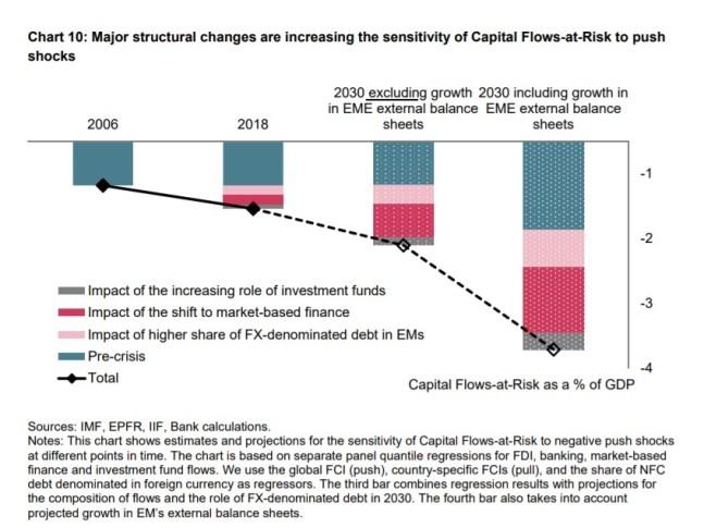 7 Os desafios crescentes para a política monetária discurso Carney 11