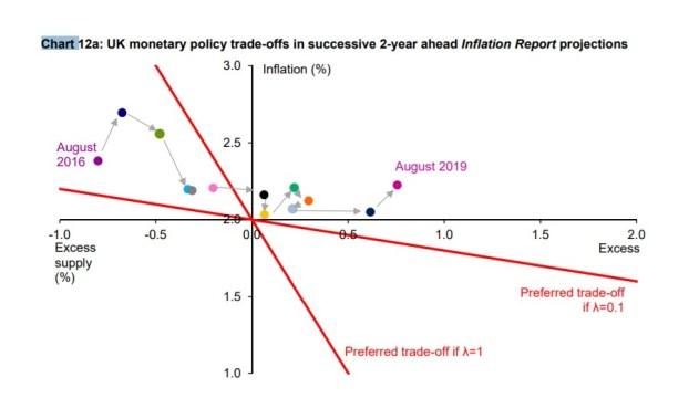 7 Os desafios crescentes para a política monetária discurso Carney 13