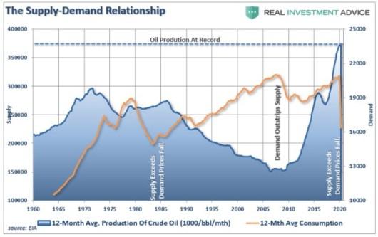 97 L Roberts O colapso dos preços do petróleo era inevitável 5