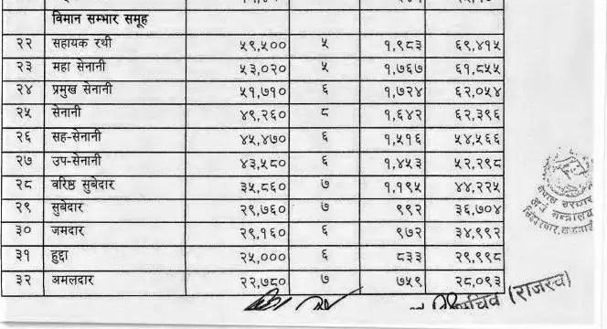 nepali army pilot salary