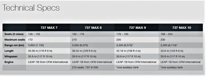 737 max family
