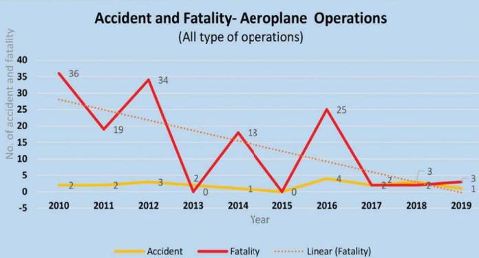 airplane accident report aviatech channel