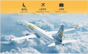 Primera Air continues to show rapid growth as it enters US market 39