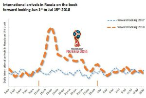 How are flight bookings to World Cup after disappointed Italians stay home?