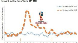 How are flight bookings to World Cup after disappointed Italians stay home? 5