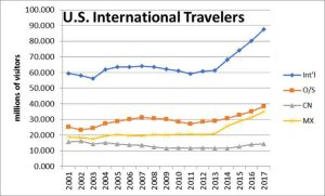 US travel to international destinations surges 9 percent in 2017