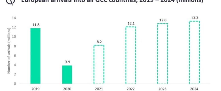 13.3 million European arrivals to drive Gulf tourism recovery 14