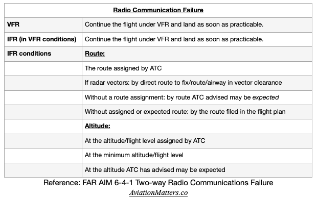 Radio communication failure procedure.