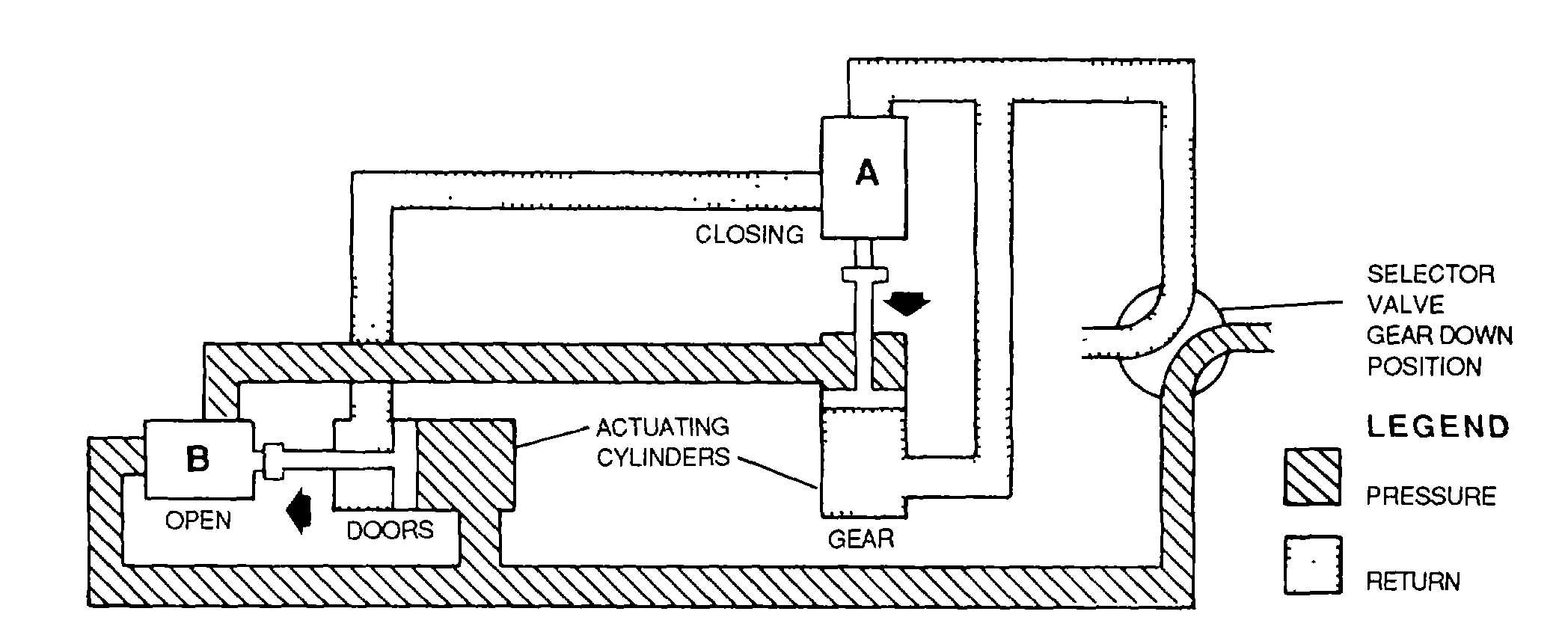 Figure 4 129 Landing Gear System Using Mechanically