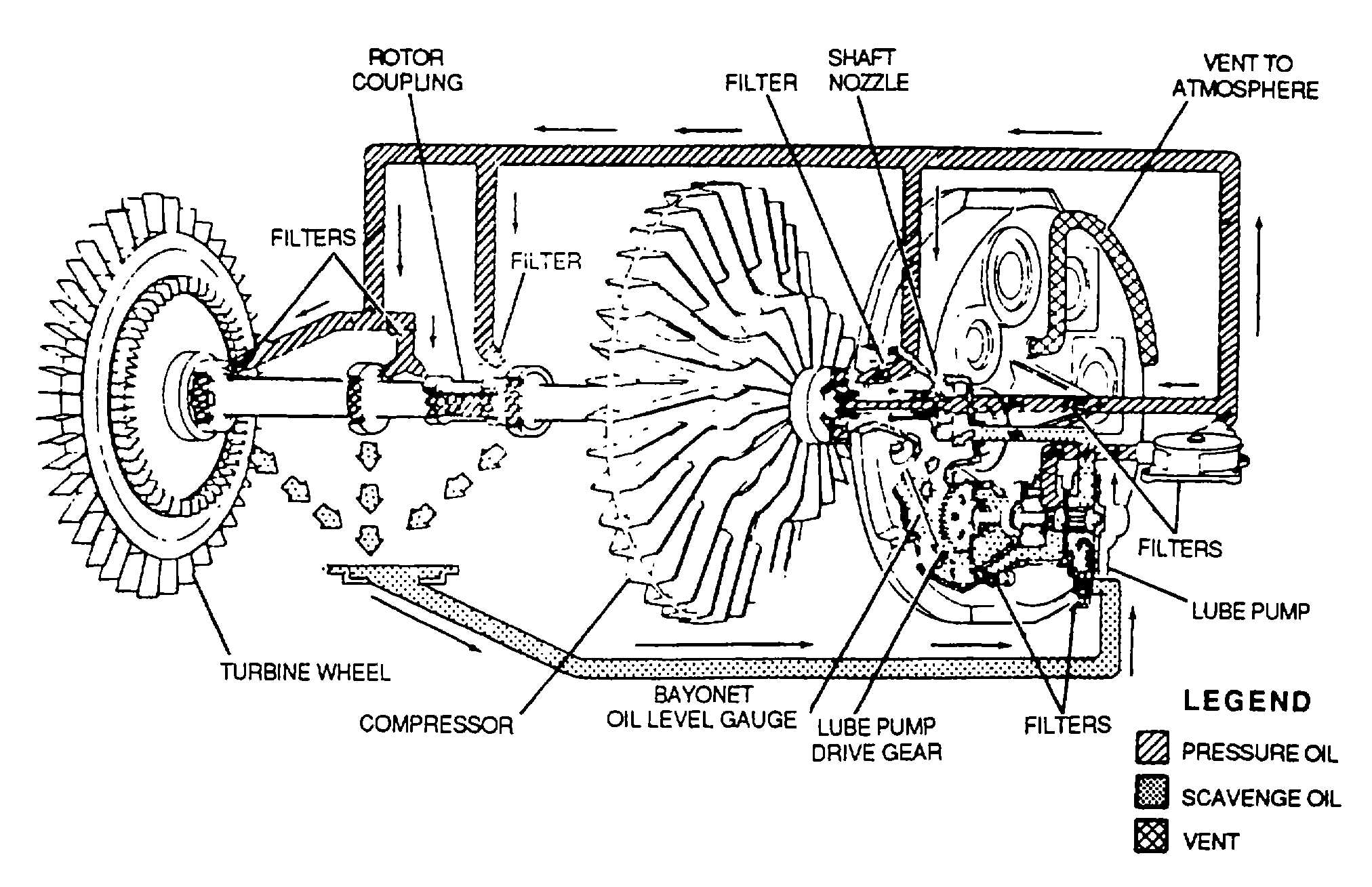 Figure 3 4 Wet Sump Lubrication System For Turbine Engines