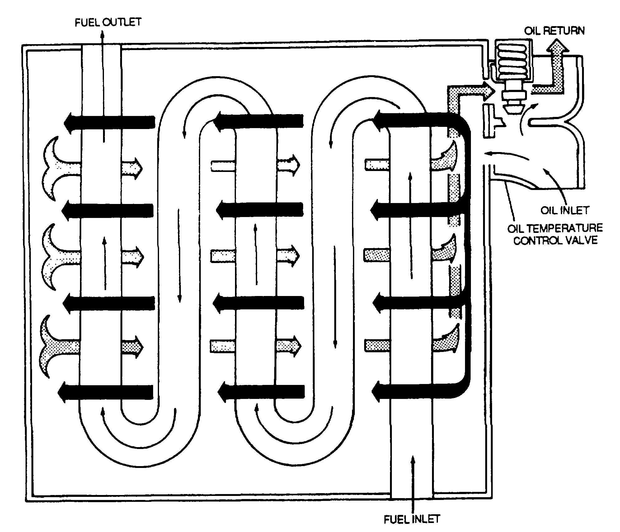 Figure 3 11 Turbine Engine Fuel Oil Heat Exchanger Cooler