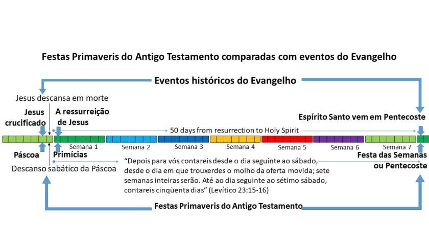 Os acontecimentos do Novo Testamento aconteceram precisamente em três festivais de primavera do Antigo Testamento