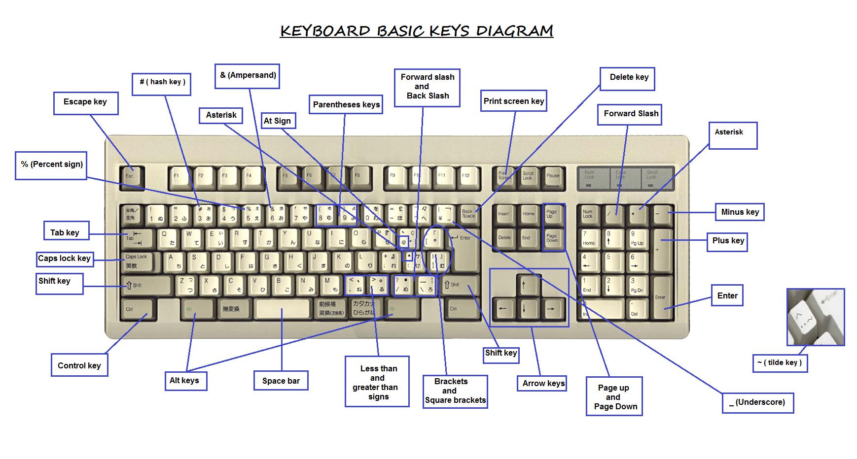 Keyboard Diagram And Key Definitions