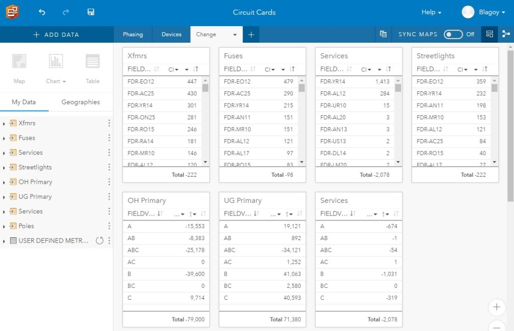 Asset and Load Summaries by Circuit