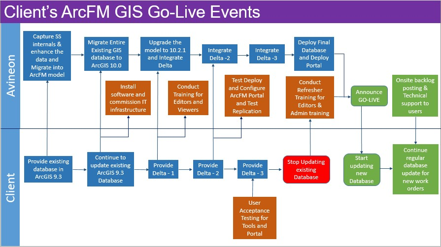 ArcFM Go Live Events