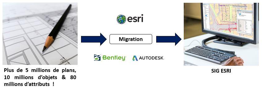 esri migration