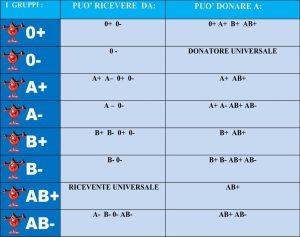 compatibilità tra gruppi sanguigni