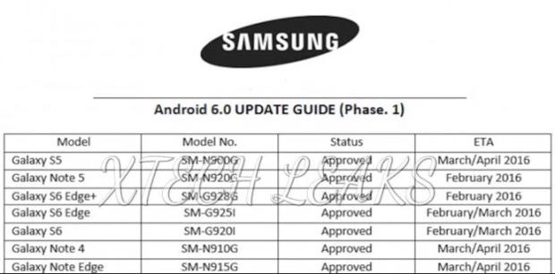 Samsung : le déploiement d'Android 6.0 se dévoile