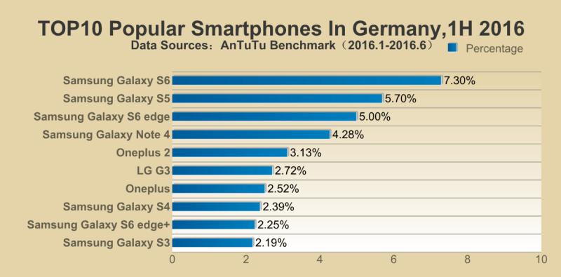 Antutu Top 10 des smartphones populaires en Allemagne 2016