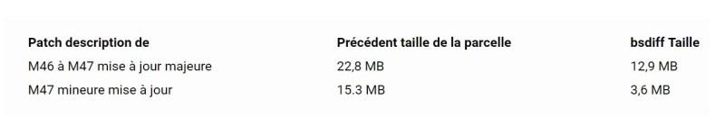 Google Play Store Delta bsdiff