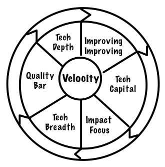 The Velocity Flywheel