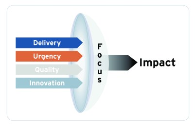 The Impact Focus Lens (taken from The Tech Executive Operating System)
