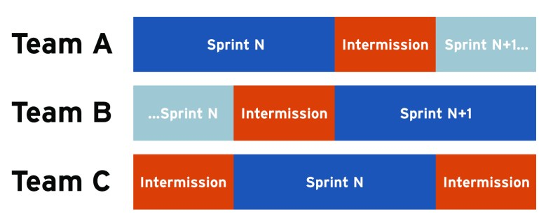Figure 8-1 from The Tech Executive Operating System: Intermissions Schedule