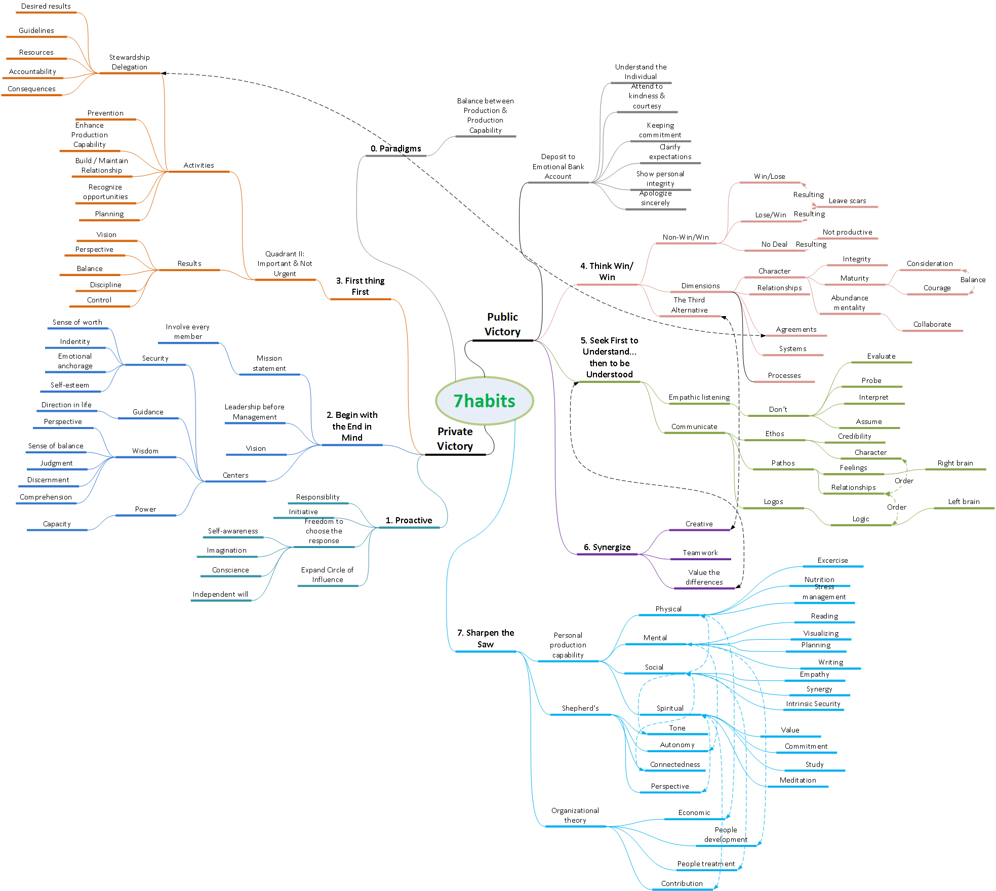 Mind Map Of The 7 Habits Of Highly Effective People