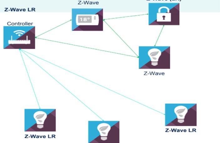 Z-Wave network