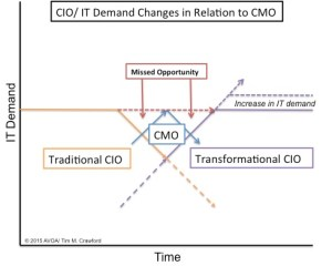 CIO CMO Full Picture