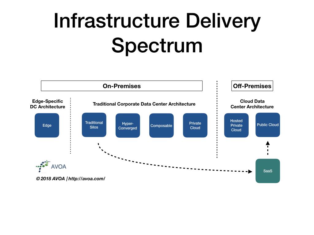 Infrastructure Delivery Spectrum.006