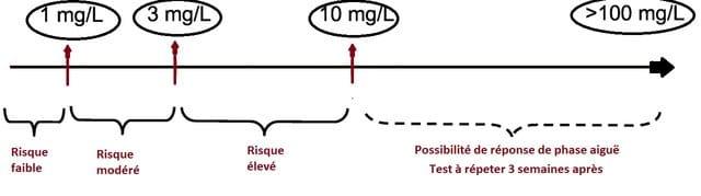 protéine c réactive