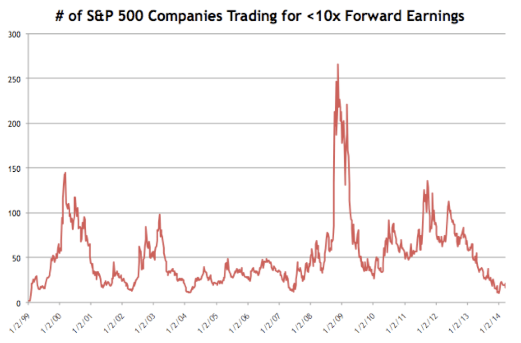 S&P 500 Trading Less than 10x earnings