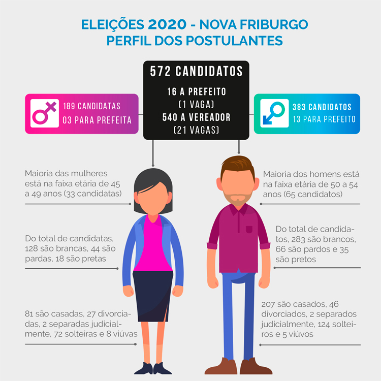 Conheça o perfil de todos os candidatos de Nova Friburgo às eleições 2020