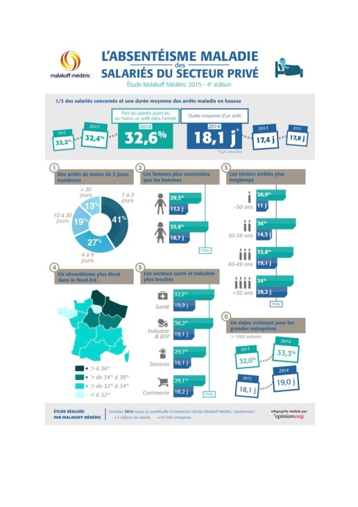 2015-09-08-Infographie_Absentéisme_Malakoff_Mederic