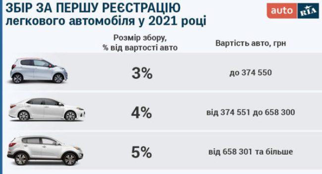 Во сколько украинцам обойдётся первая регистрация авто в 2021 году 1