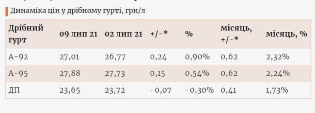 Цены на бензин в Украине установили очередной рекорд 1