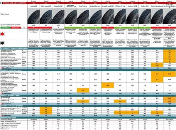 ТОП-10: Рейтинг летней резины 2020 - цена/качество, тест шин
