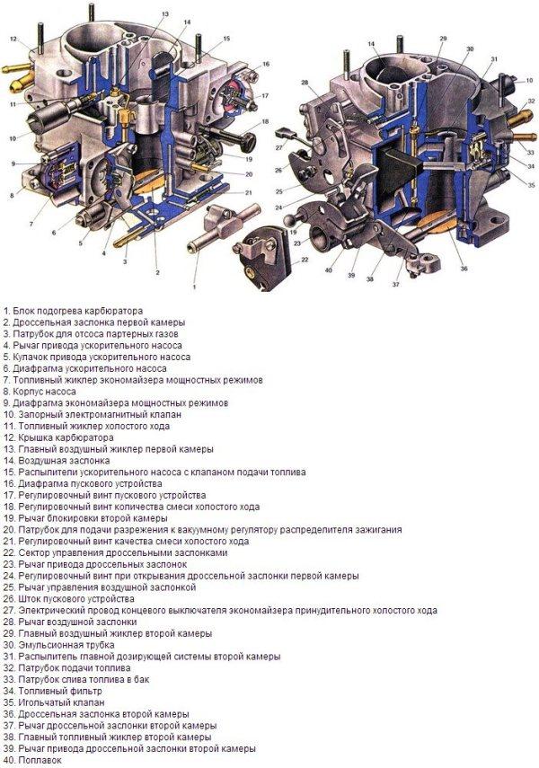 Карбюратор Солекс 21083 – устройство, регулировка и тюнинг